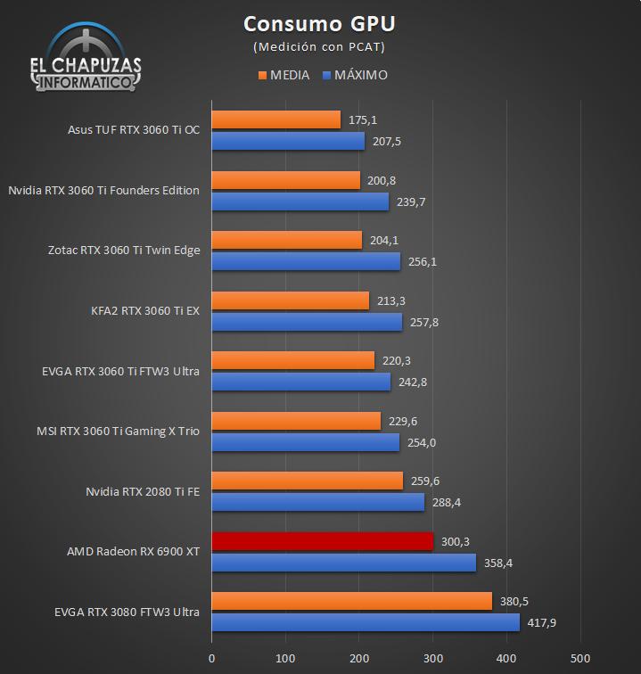 AMD Radeon RX 6900 XT - PCAT GPU