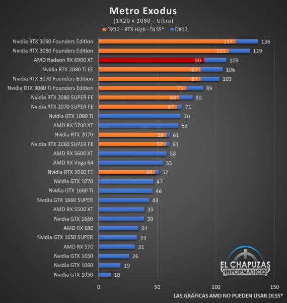 AMD Radeon RX 6900 XT Juegos FHD 10 570x600 42