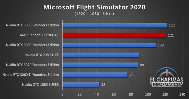 AMD Radeon RX 6900 XT Juegos FHD 11 740x389 41