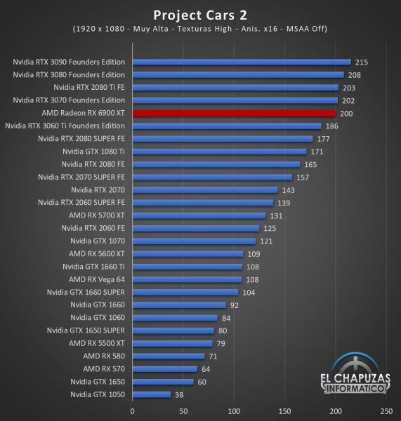 AMD Radeon RX 6900 XT Juegos FHD 12 571x600 43