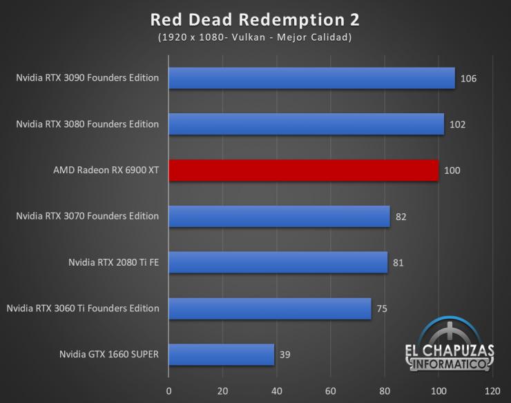 AMD Radeon RX 6900 XT Juegos FHD 14 740x584 45
