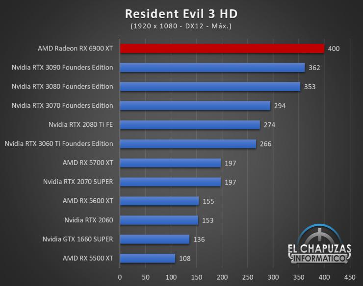 AMD Radeon RX 6900 XT Juegos FHD 15 740x584 46