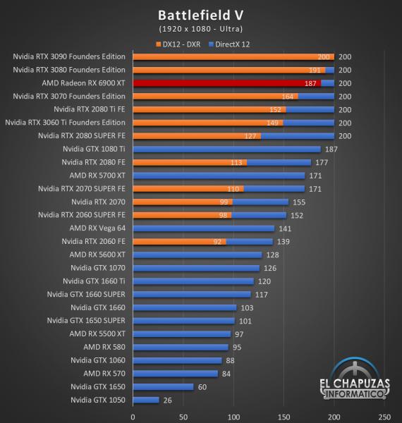 AMD Radeon RX 6900 XT Juegos FHD 3 570x600 34