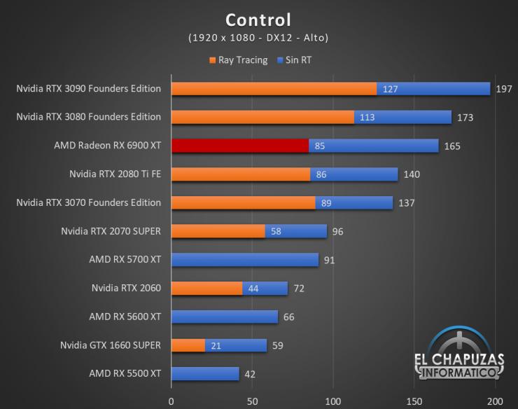 AMD Radeon RX 6900 XT Juegos FHD 4 740x584 35