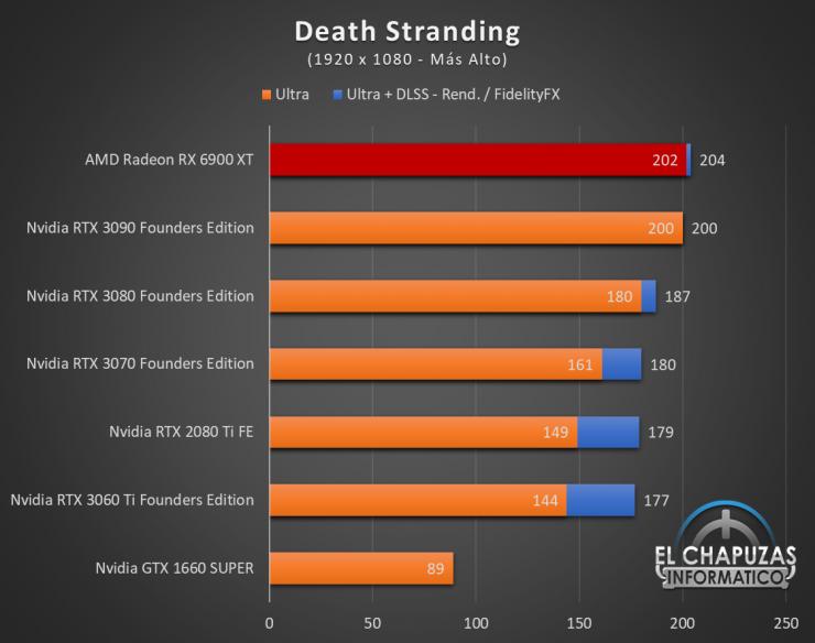 AMD Radeon RX 6900 XT Juegos FHD 5 740x584 36