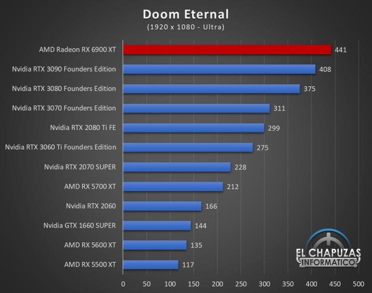 AMD Radeon RX 6900 XT Juegos FHD 6 740x584 37