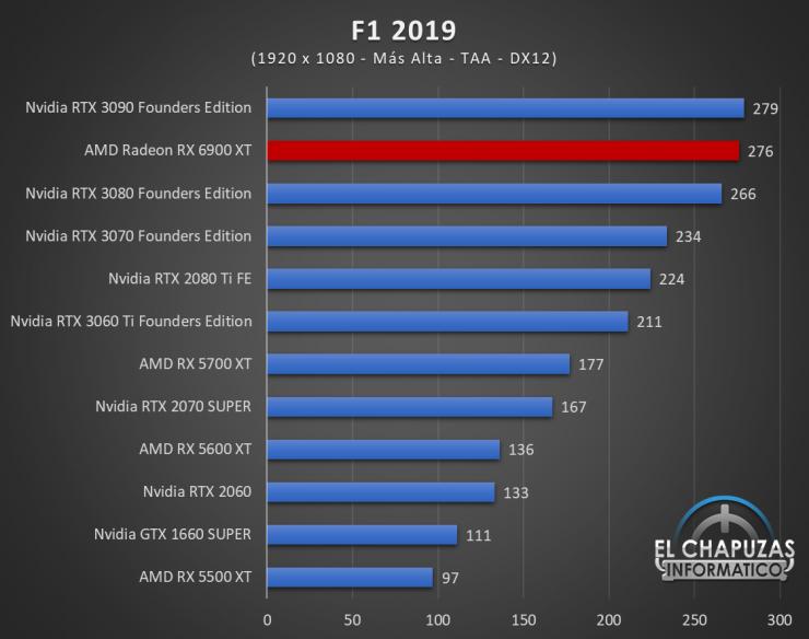 AMD Radeon RX 6900 XT Juegos FHD 7 740x584 38