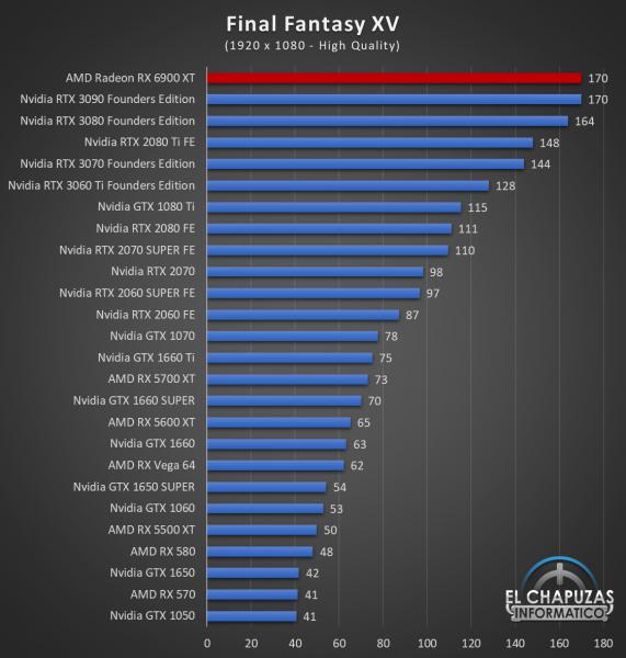 AMD Radeon RX 6900 XT Juegos FHD 8 571x600 39