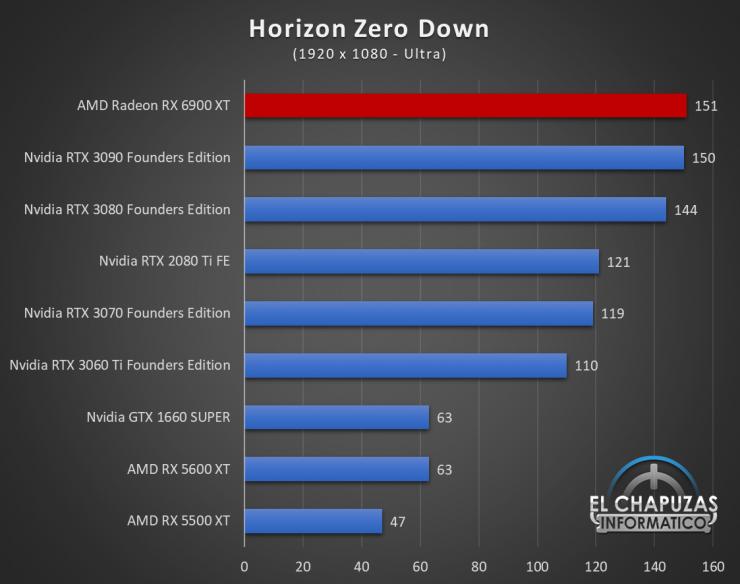 AMD Radeon RX 6900 XT Juegos FHD 9 740x584 40