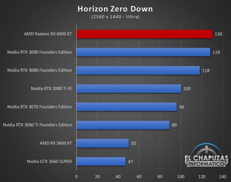 AMD Radeon RX 6900 XT Juegos QHD 10 740x584 60