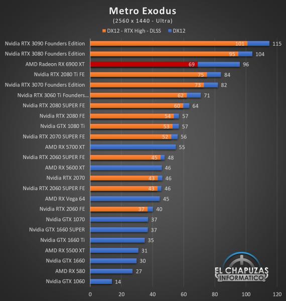 AMD Radeon RX 6900 XT Juegos QHD 11 570x600 62