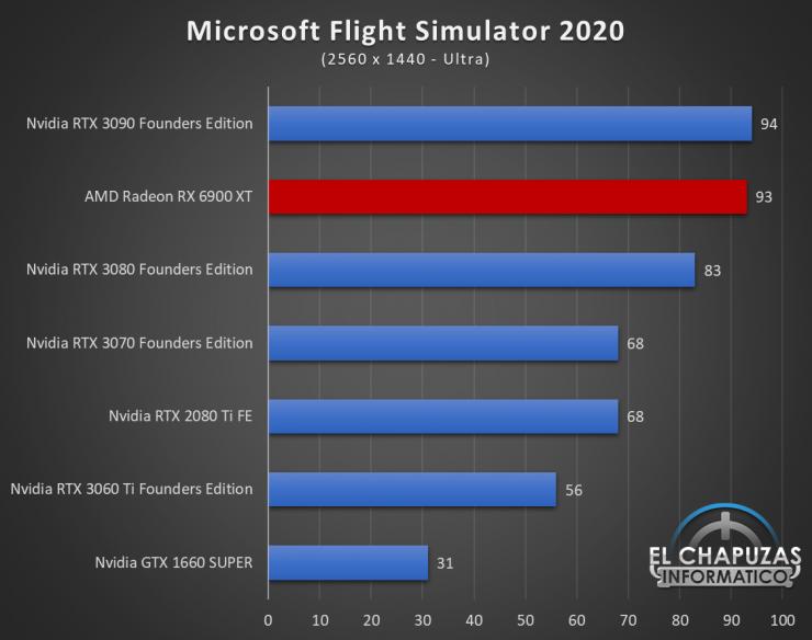 AMD Radeon RX 6900 XT Juegos QHD 12 740x584 61