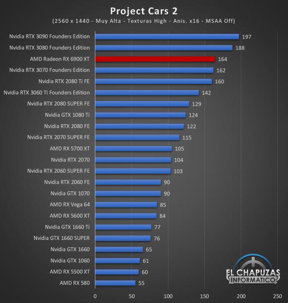 AMD Radeon RX 6900 XT Juegos QHD 13 571x600 63
