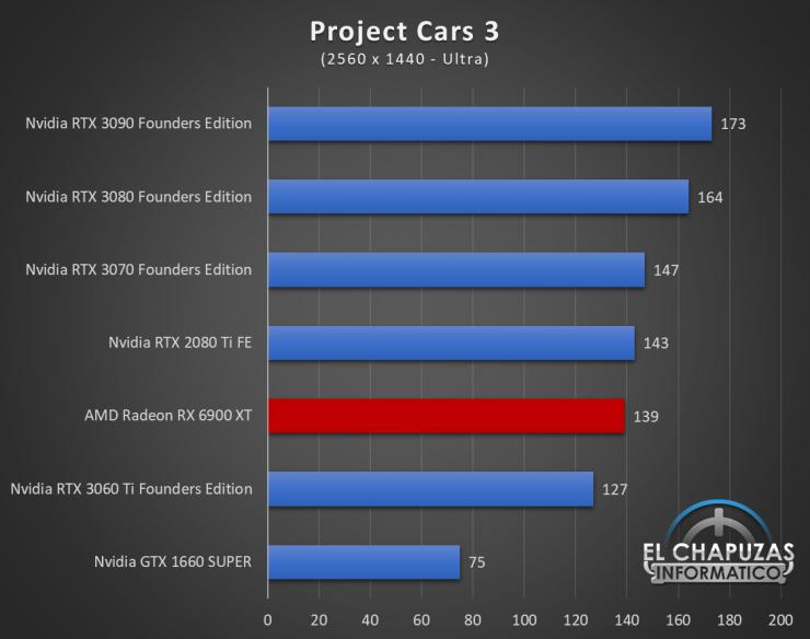 AMD Radeon RX 6900 XT Juegos QHD 14 740x584 64