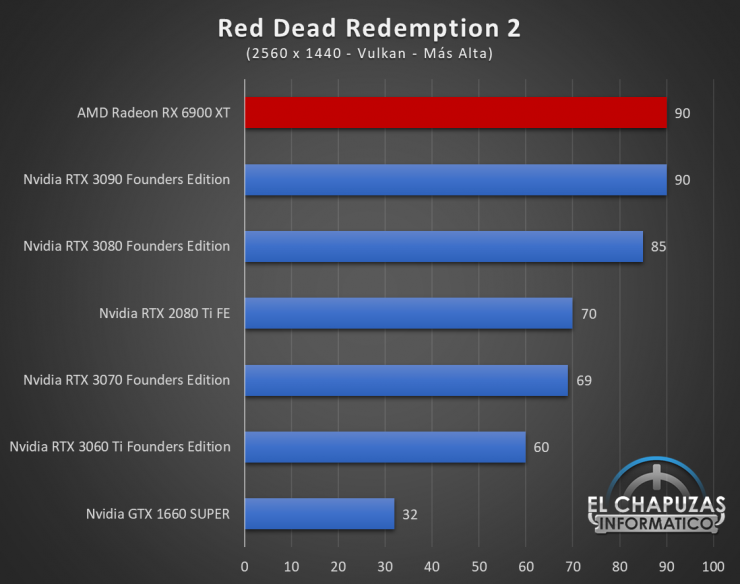 AMD Radeon RX 6900 XT Juegos QHD 15 740x584 65