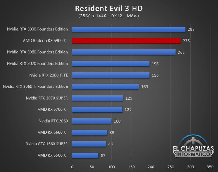 AMD Radeon RX 6900 XT Juegos QHD 16 740x584 66