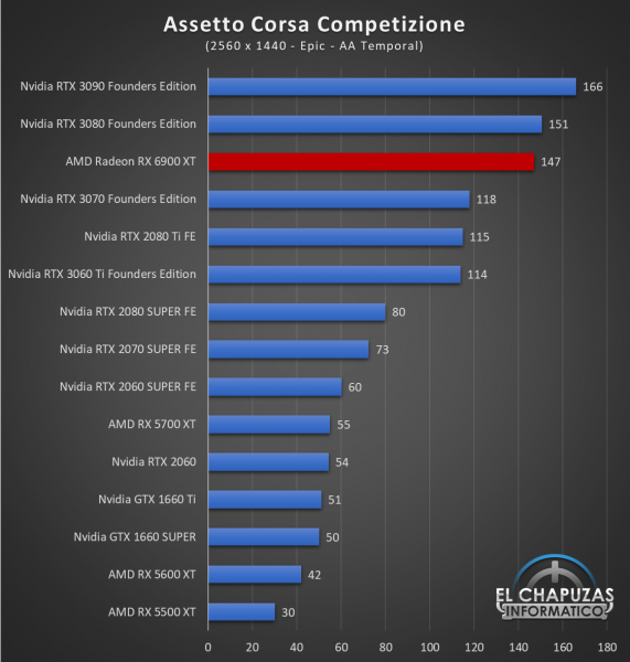 AMD Radeon RX 6900 XT Juegos QHD 2 571x600 52