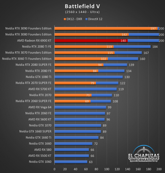 AMD Radeon RX 6900 XT Juegos QHD 3 571x600 53