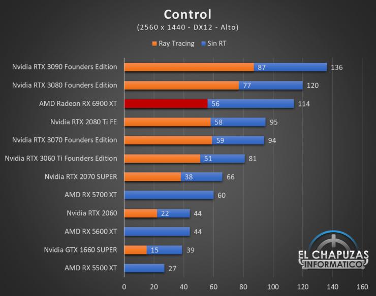 AMD Radeon RX 6900 XT Juegos QHD 4 740x584 54