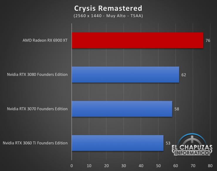 AMD Radeon RX 6900 XT Juegos QHD 5 740x584 55