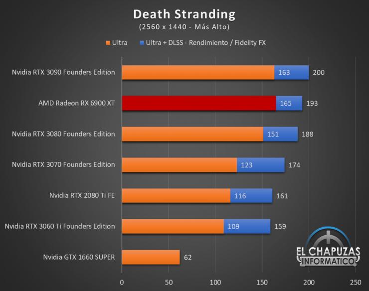 AMD Radeon RX 6900 XT Juegos QHD 6 740x584 56