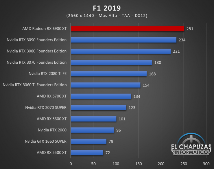 AMD Radeon RX 6900 XT Juegos QHD 8 740x584 58