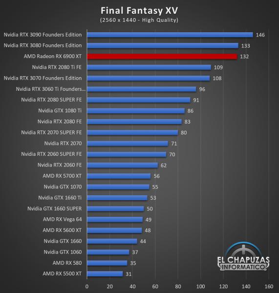 AMD Radeon RX 6900 XT Juegos QHD 9 571x600 59