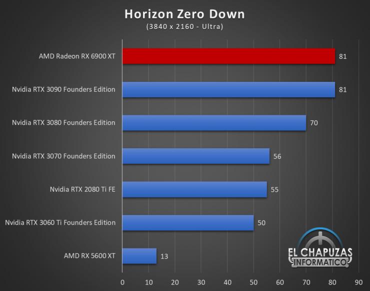 AMD Radeon RX 6900 XT Juegos UHD 10 740x583 80