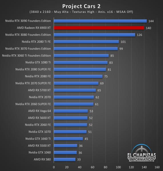 AMD Radeon RX 6900 XT Juegos UHD 13 571x600 83
