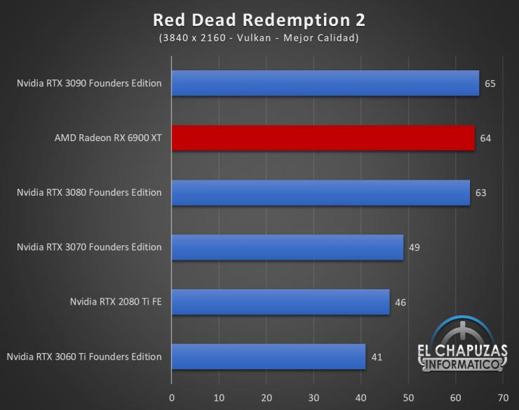 AMD Radeon RX 6900 XT Juegos UHD 15 740x584 85
