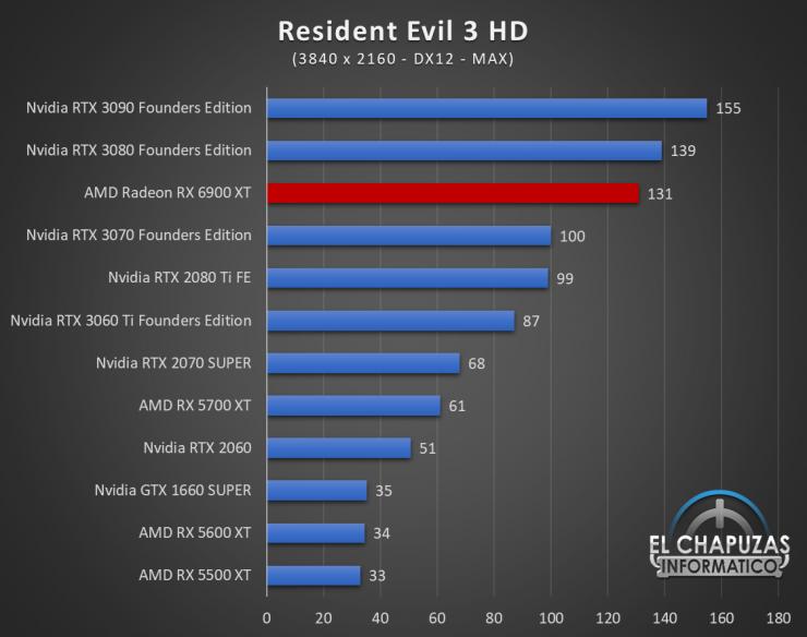 AMD Radeon RX 6900 XT Juegos UHD 16 740x584 86