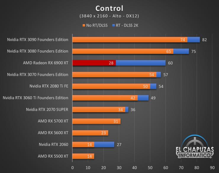 AMD Radeon RX 6900 XT Juegos UHD 4 740x584 74