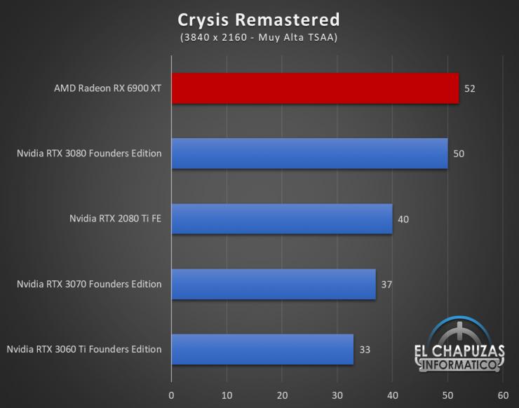 AMD Radeon RX 6900 XT Juegos UHD 5 740x582 75