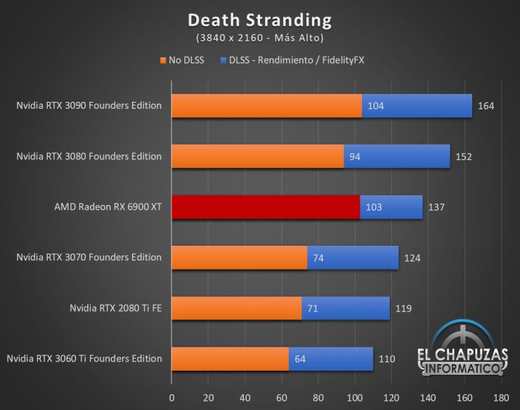 AMD Radeon RX 6900 XT Juegos UHD 6 740x584 76