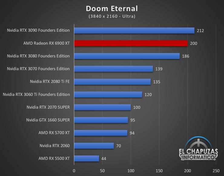AMD Radeon RX 6900 XT Juegos UHD 7 740x582 77