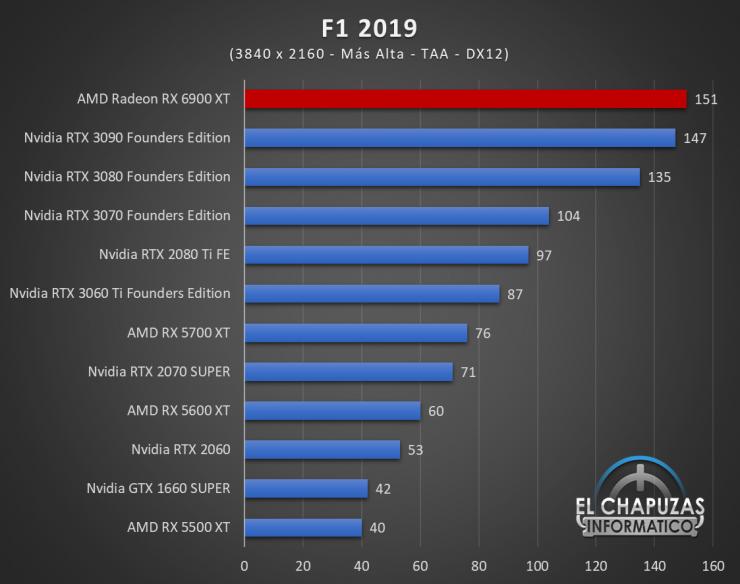 AMD Radeon RX 6900 XT Juegos UHD 8 740x584 78