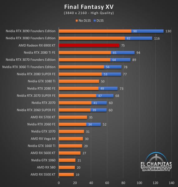 AMD Radeon RX 6900 XT Juegos UHD 9 571x600 79