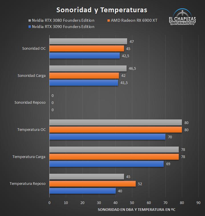 AMD Radeon RX 6900 XT - Sonoridad y temperaturas