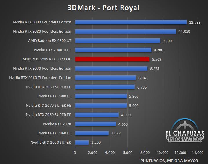 Asus ROG Strix GeForce RTX 3070 OC Benchmarks 02 27