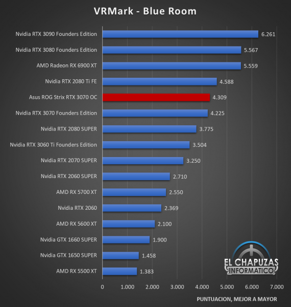 Asus ROG Strix GeForce RTX 3070 OC Benchmarks 04 570x600 29