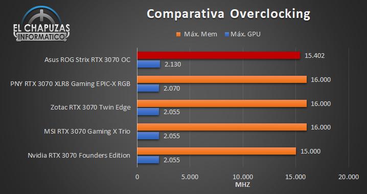 Asus ROG Strix GeForce RTX 3070 OC - Comparativa OC