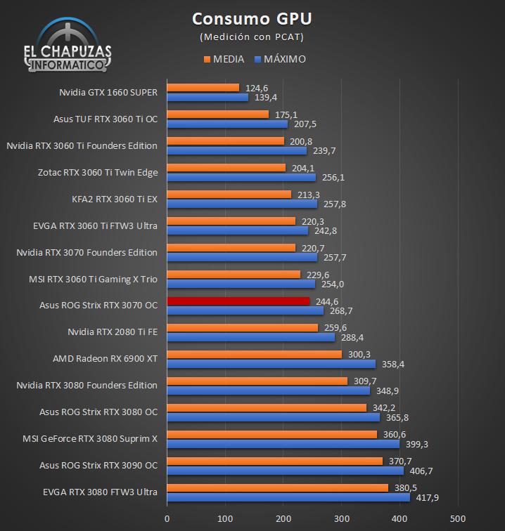 Asus ROG Strix GeForce RTX 3070 OC - Consumo