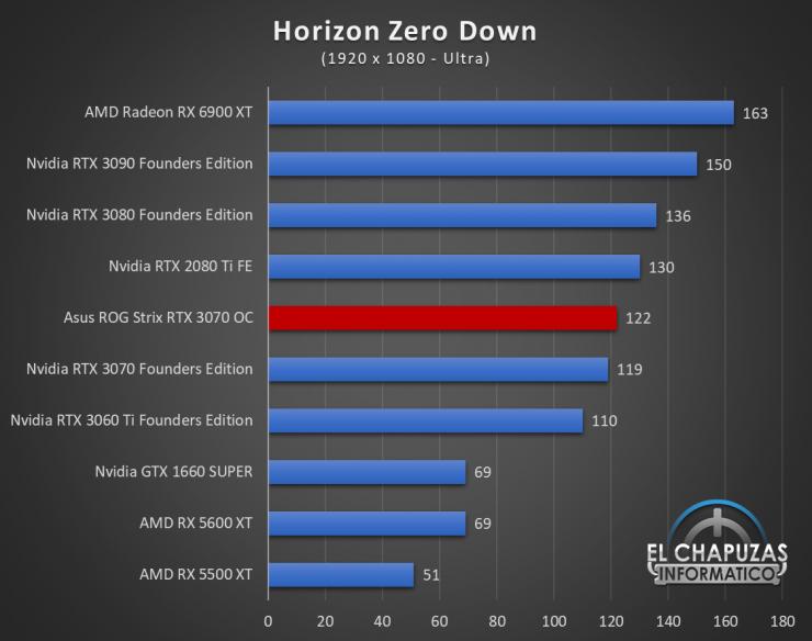Asus ROG Strix GeForce RTX 3070 OC Juegos FHD 10 740x584 39