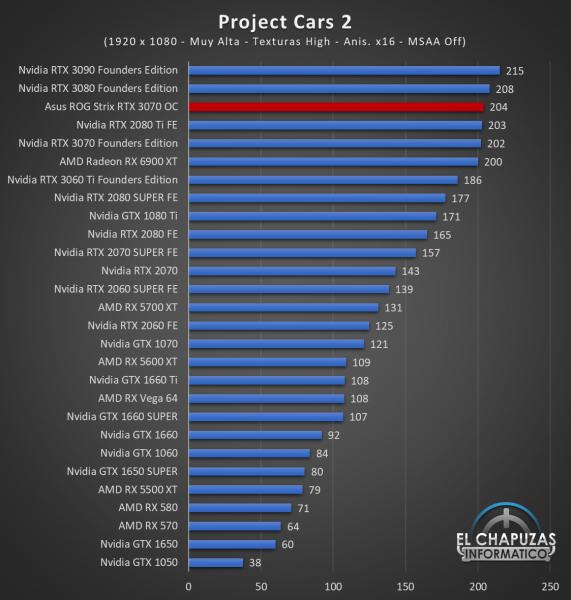 Asus ROG Strix GeForce RTX 3070 OC Juegos FHD 13 571x600 42