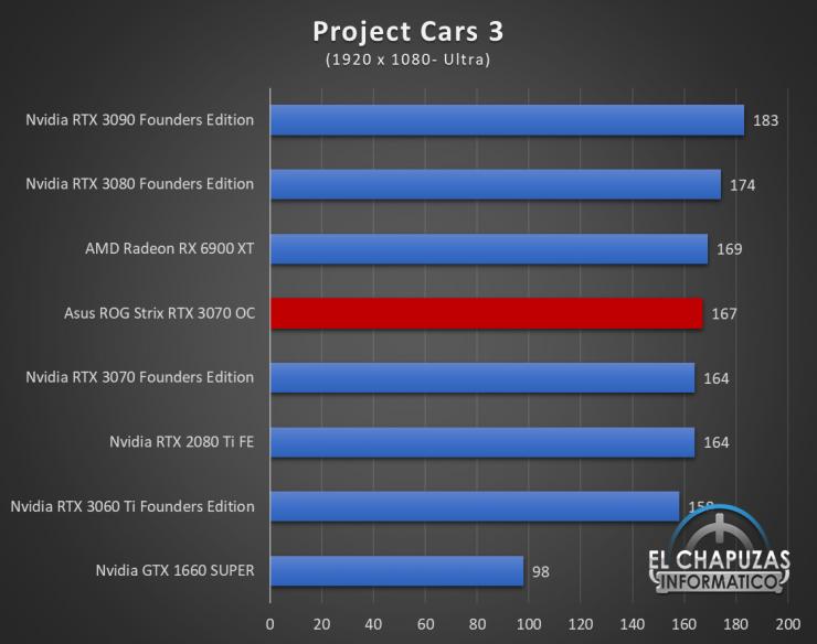 Asus ROG Strix GeForce RTX 3070 OC Juegos FHD 14 740x584 43