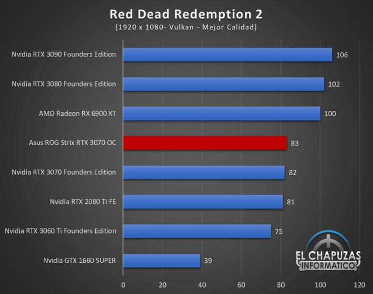 Asus ROG Strix GeForce RTX 3070 OC Juegos FHD 15 740x584 44