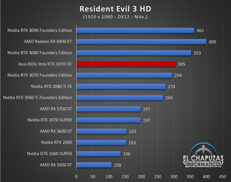Asus ROG Strix GeForce RTX 3070 OC Juegos FHD 16 740x584 45