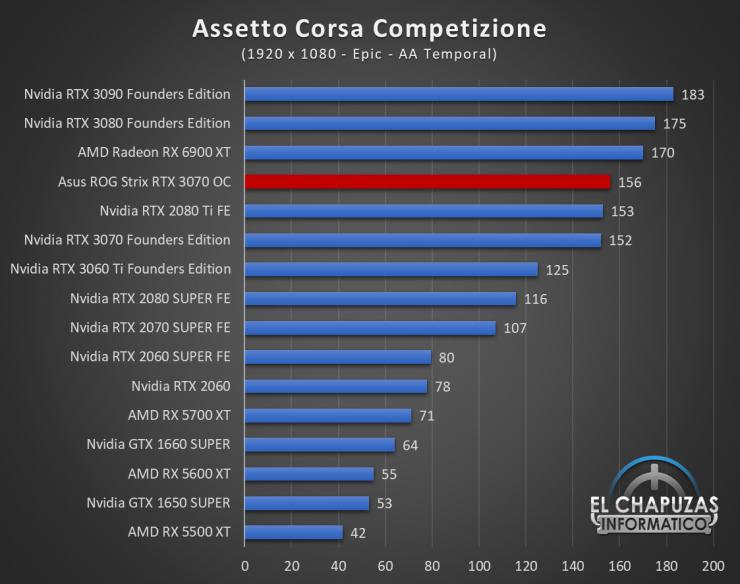 Asus ROG Strix GeForce RTX 3070 OC Juegos FHD 2 740x584 31