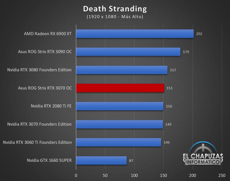 Asus ROG Strix GeForce RTX 3070 OC Juegos FHD 6 740x584 35