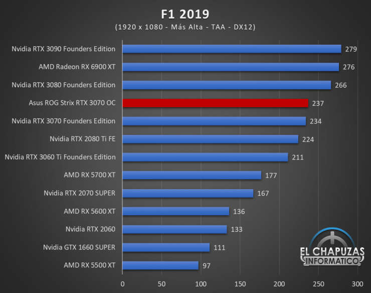 Asus ROG Strix GeForce RTX 3070 OC Juegos FHD 8 740x584 37